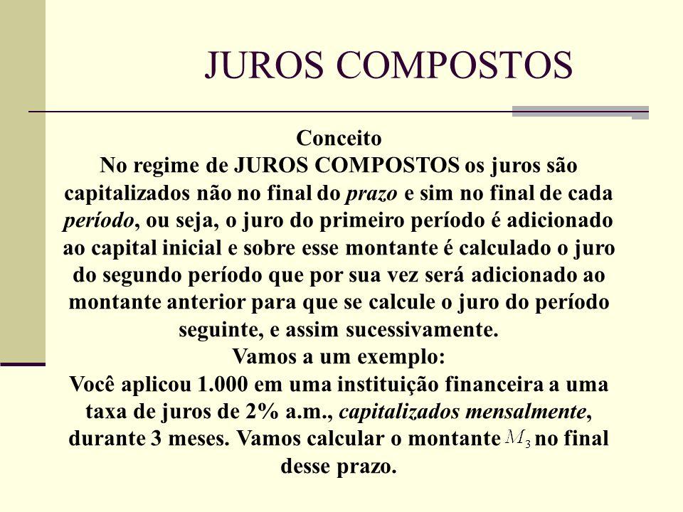 Conceito No regime de JUROS COMPOSTOS os juros são capitalizados não no final do prazo e sim no final de cada período, ou seja, o juro do primeiro per