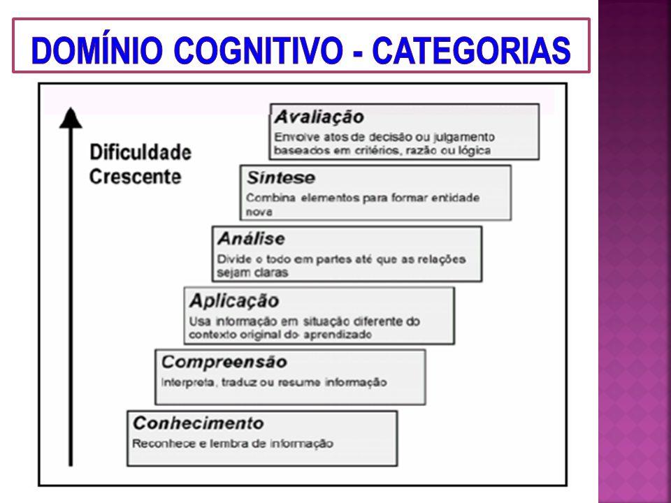 Complexidade dos Processos Cognitivos AvaliaçãoSínteseAnáliseAplicaçãoCompreensãoConhecimento