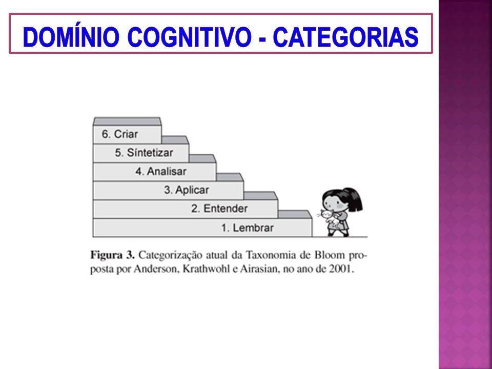 Conhecimento Conceituais Compreensão Aplicação Análise Procedimentais Síntese Avaliação Atitudinais