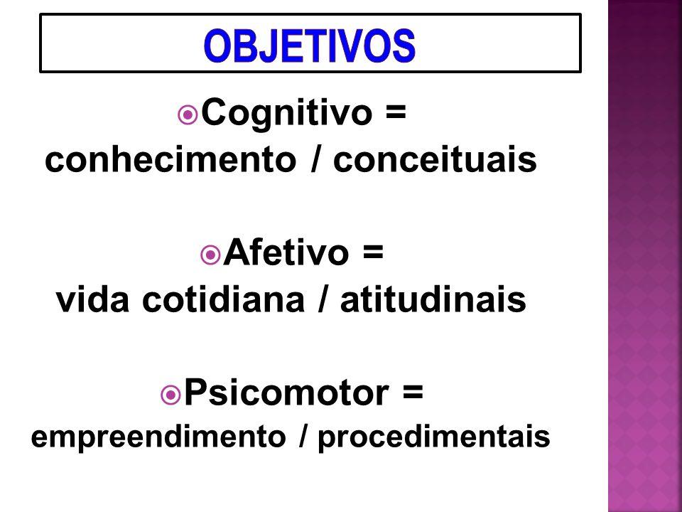 Cognitivo Conceituais Afetivo Atitudinais Psicomotor Procedimentais CONCEITUAIS - o que é preciso saber PROCEDIMENTAIS - o que é preciso saber fazer A