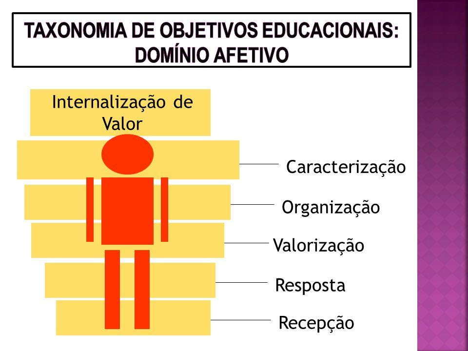 Cognitivo = conhecimento / conceituais Afetivo = vida cotidiana / atitudinais Psicomotor = empreendimento / procedimentais