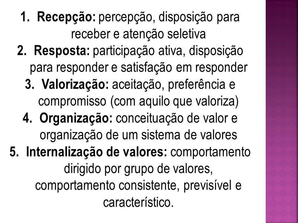 Valorização Internalização de Valor Caracterização OrganizaçãoRespostaRecepção