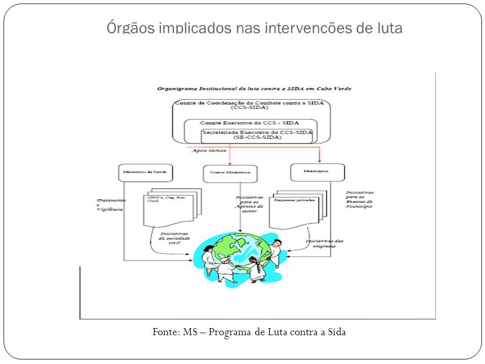 Órgãos implicados nas intervenções de luta Fonte: MS – Programa de Luta contra a Sida