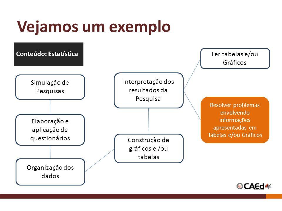 Vejamos um exemplo Simulação de Pesquisas Elaboração e aplicação de questionários Interpretação dos resultados da Pesquisa Resolver problemas envolven
