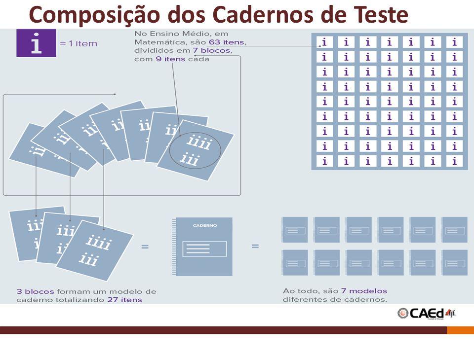 Composição dos Cadernos de Teste