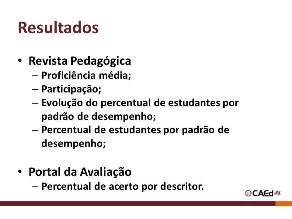 Resultados Revista Pedagógica – Proficiência média; – Participação; – Evolução do percentual de estudantes por padrão de desempenho; – Percentual de e