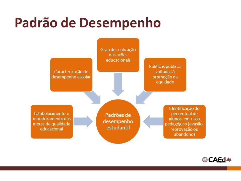 Padrão de Desempenho Padrões de desempenho estudantil Estabelecimento e monitoramento das metas de qualidade educacional Caracterização do desempenho