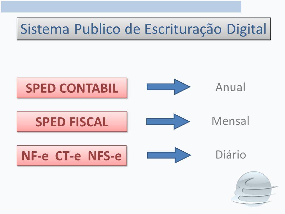 Sistema Publico de Escrituração Digital Mensal Anual Diário