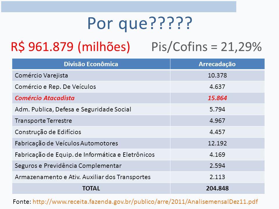 Por que????.Divisão EconômicaArrecadação Comércio Varejista10.378 Comércio e Rep.