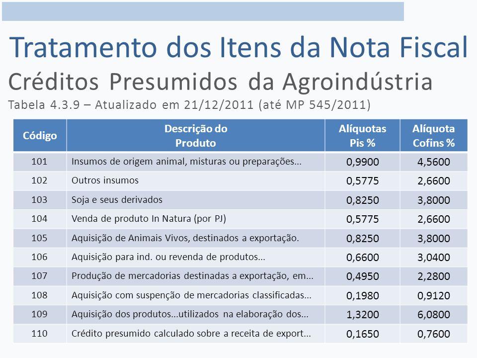 Créditos Presumidos da Agroindústria Tabela 4.3.9 – Atualizado em 21/12/2011 (até MP 545/2011) Código Descrição do Produto Alíquotas Pis % Alíquota Cofins % 101Insumos de origem animal, misturas ou preparações...