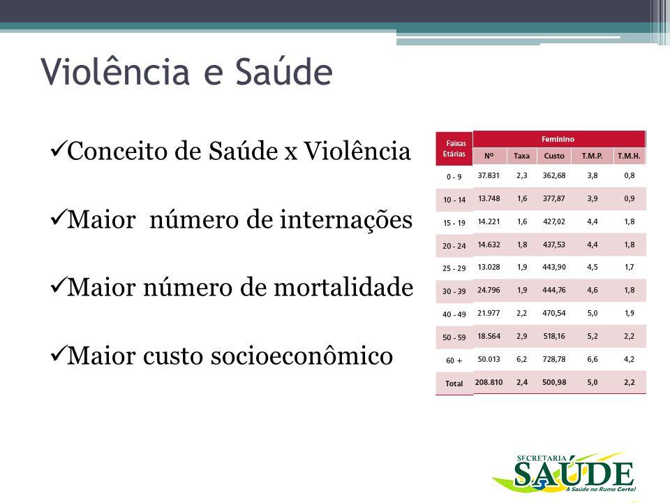 Realidade de Quixadá DADOS SOBRE VIOLÊNCIA CONTRA A MULHER em Quixadá - SINAN – 05/09/2013 Anos de 2006, 2007 e 2008 (nada consta no sistema) 2009 – 2013 (agosto) 40 casos Idade (11-86 anos) Tipo de Violência (Física associada) Agressor
