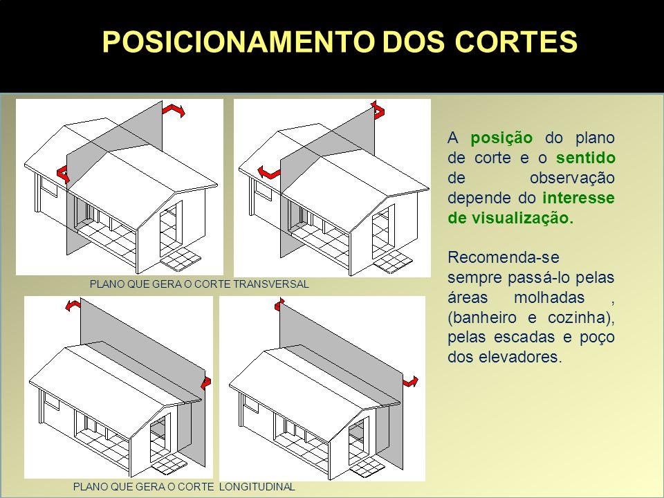 POSICIONAMENTO DOS CORTES Os cortes devem sempre estar indicados nas plantas para possibilitar sua visualização e interpretação – indicar a sua posição e o sentido de visualização.