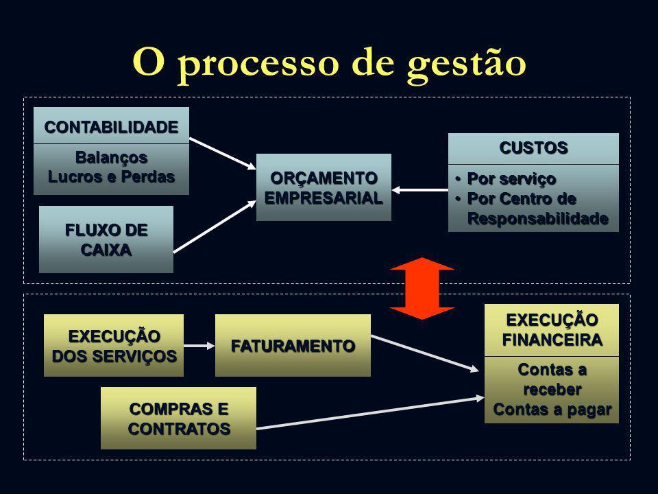 O processo de gestão CONTABILIDADEBalanços Lucros e Perdas ORÇAMENTO EMPRESARIAL CUSTOS Por serviçoPor serviço Por Centro de ResponsabilidadePor Centr