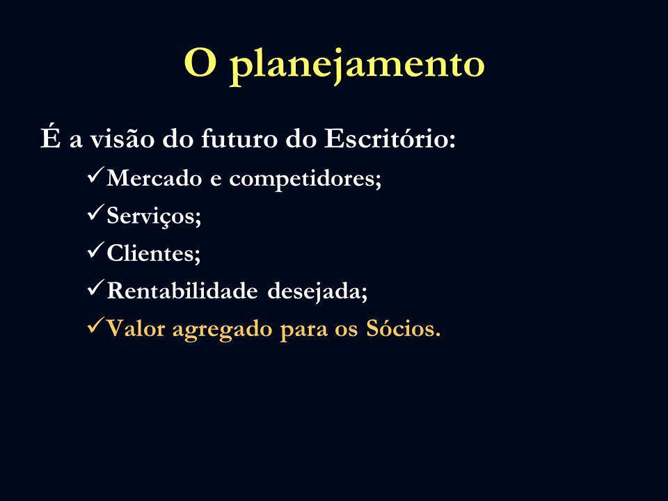 O planejamento É a visão do futuro do Escritório: Mercado e competidores; Serviços; Clientes; Rentabilidade desejada; Valor agregado para os Sócios.