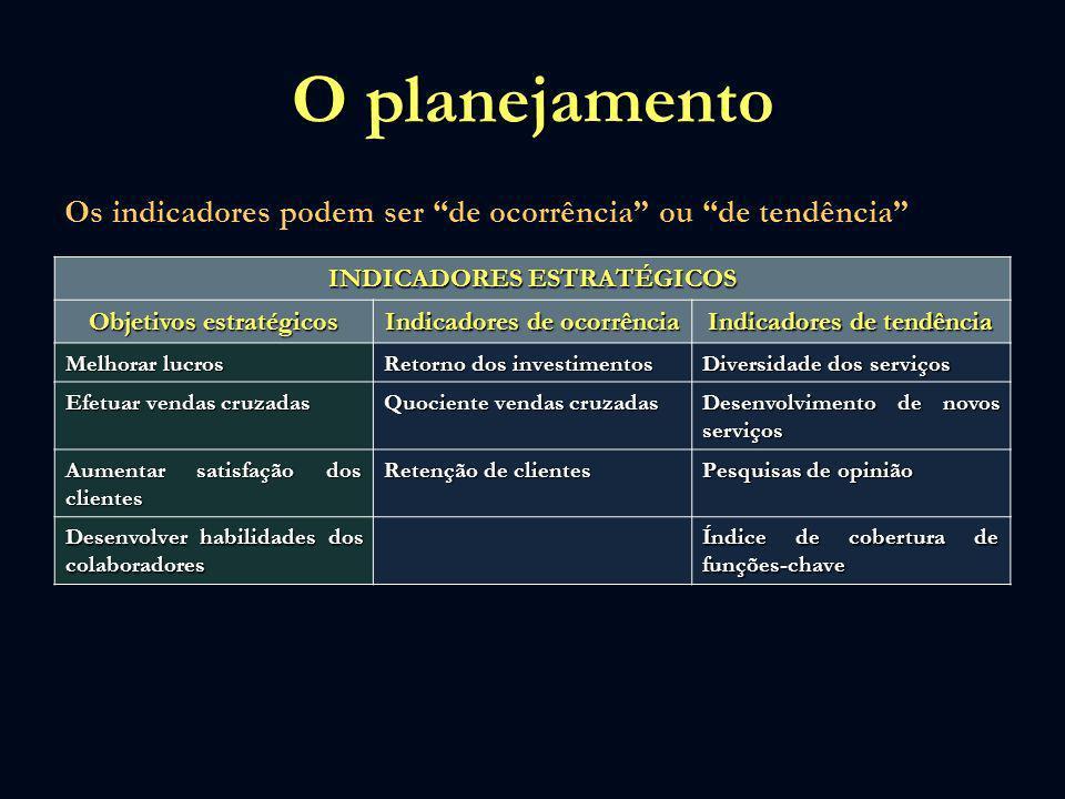 O planejamento Os indicadores podem ser de ocorrência ou de tendência INDICADORES ESTRATÉGICOS Objetivos estratégicos Indicadores de ocorrência Indica