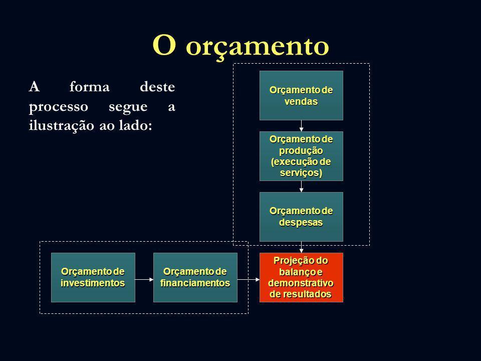 O orçamento A forma deste processo segue a ilustração ao lado: Orçamento de vendas Orçamento de investimentos Orçamento de produção (execução de servi
