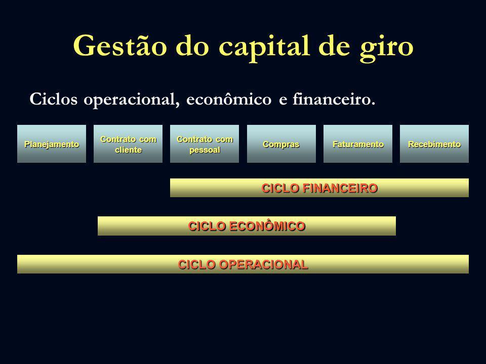 Gestão do capital de giro Ciclos operacional, econômico e financeiro. Planejamento Contrato com cliente Contrato com pessoal ComprasFaturamentoRecebim