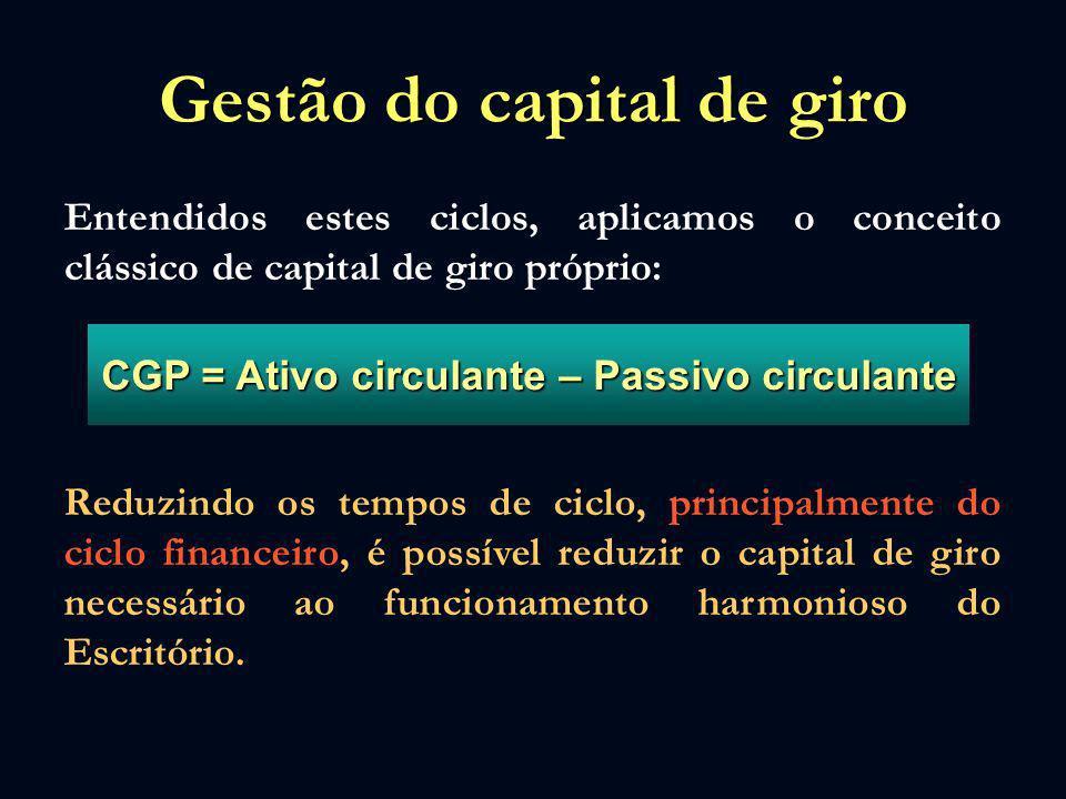 Gestão do capital de giro Entendidos estes ciclos, aplicamos o conceito clássico de capital de giro próprio: CGP = Ativo circulante – Passivo circulan