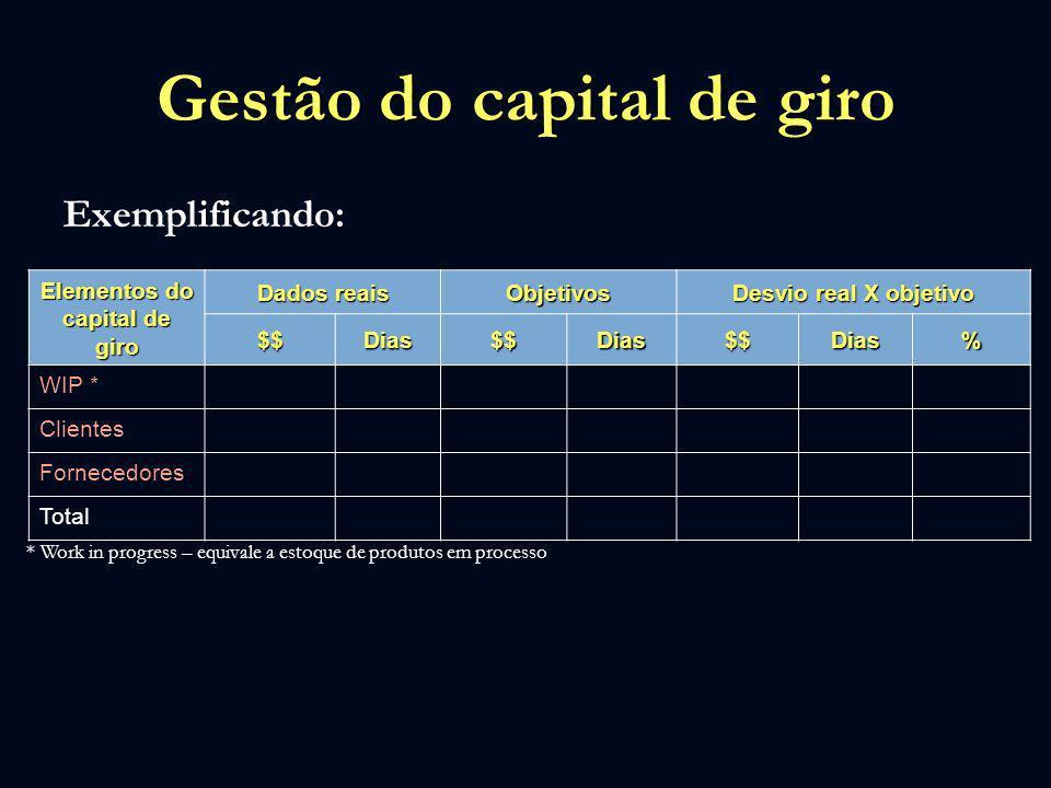 Gestão do capital de giro Exemplificando: Elementos do capital de giro Dados reais Objetivos Desvio real X objetivo $$Dias$$Dias$$Dias% WIP * Clientes