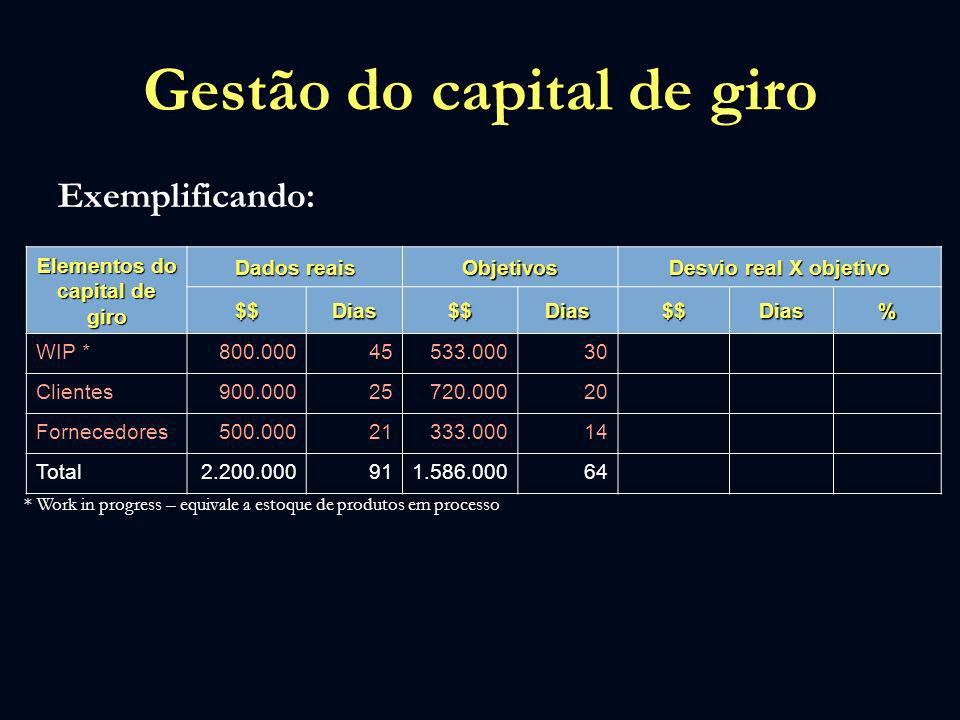 Gestão do capital de giro Exemplificando: Elementos do capital de giro Dados reais Objetivos Desvio real X objetivo $$Dias$$Dias$$Dias% WIP *800.00045
