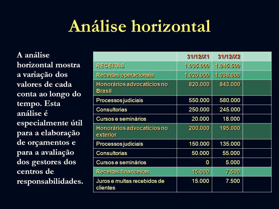 Análise horizontal A análise horizontal mostra a variação dos valores de cada conta ao longo do tempo. Esta análise é especialmente útil para a elabor