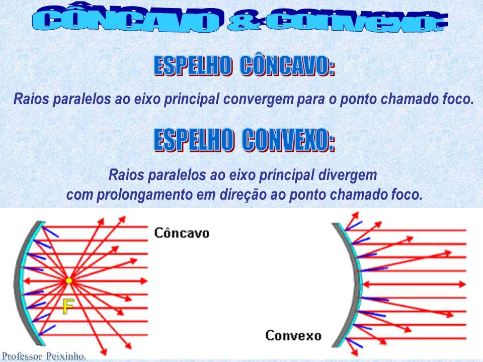 Raios paralelos ao eixo principal convergem para o ponto chamado foco. Raios paralelos ao eixo principal divergem com prolongamento em direção ao pont