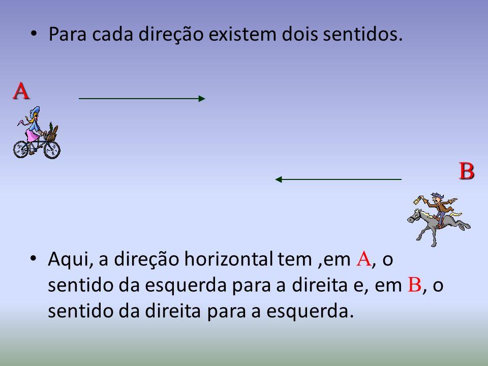 Aqui, a direção horizontal tem,em A, o sentido da esquerda para a direita e, em B, o sentido da direita para a esquerda.
