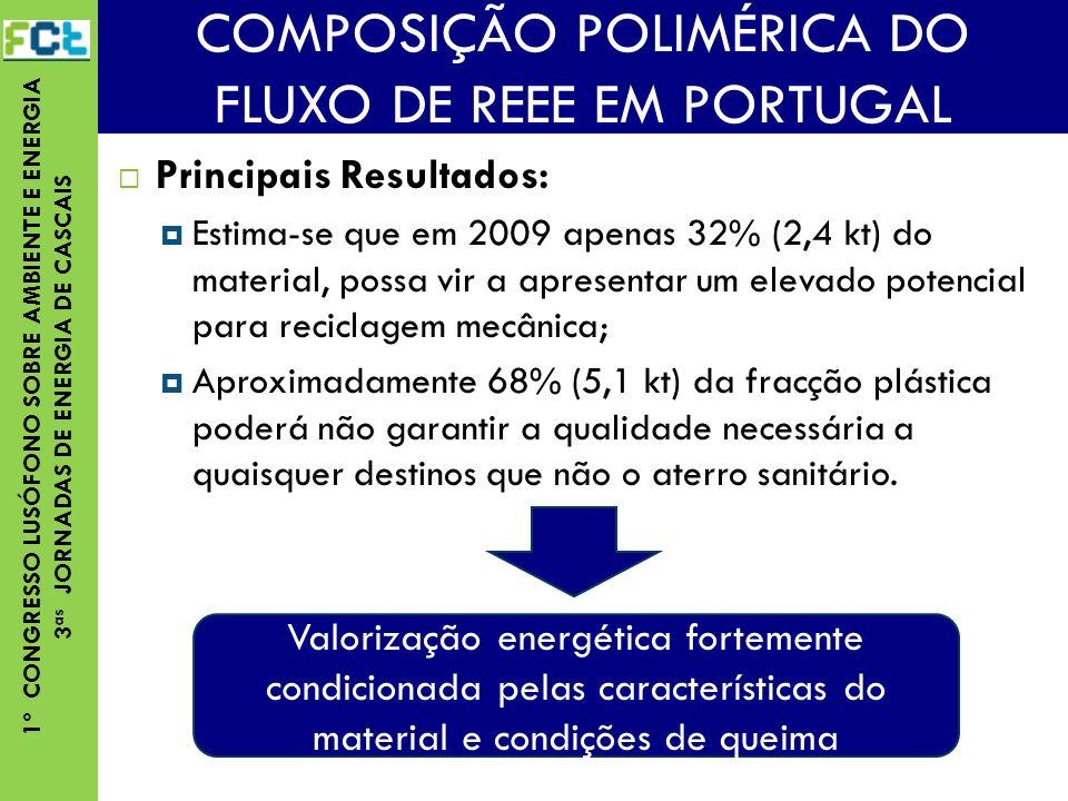 1º CONGRESSO LUSÓFONO SOBRE AMBIENTE E ENERGIA 3 as JORNADAS DE ENERGIA DE CASCAIS Principais Resultados: Estima-se que em 2009 apenas 32% (2,4 kt) do material, possa vir a apresentar um elevado potencial para reciclagem mecânica; Aproximadamente 68% (5,1 kt) da fracção plástica poderá não garantir a qualidade necessária a quaisquer destinos que não o aterro sanitário.