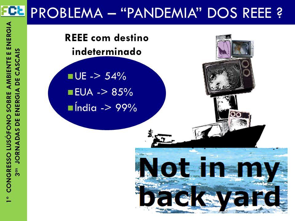 1º CONGRESSO LUSÓFONO SOBRE AMBIENTE E ENERGIA 3 as JORNADAS DE ENERGIA DE CASCAIS UE -> 54% EUA -> 85% Índia -> 99% REEE com destino indeterminado PROBLEMA – PANDEMIA DOS REEE ?