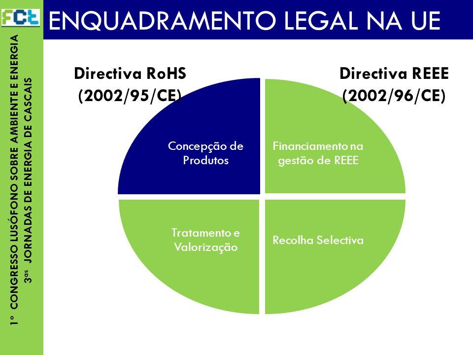 1º CONGRESSO LUSÓFONO SOBRE AMBIENTE E ENERGIA 3 as JORNADAS DE ENERGIA DE CASCAIS Concepção de Produtos ENQUADRAMENTO LEGAL NA UE Financiamento na gestão de REEE Recolha Selectiva Tratamento e Valorização Directiva REEE (2002/96/CE) Directiva RoHS (2002/95/CE)