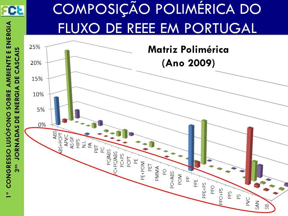 1º CONGRESSO LUSÓFONO SOBRE AMBIENTE E ENERGIA 3 as JORNADAS DE ENERGIA DE CASCAIS COMPOSIÇÃO POLIMÉRICA DO FLUXO DE REEE EM PORTUGAL Matriz Polimérica (Ano 2009)