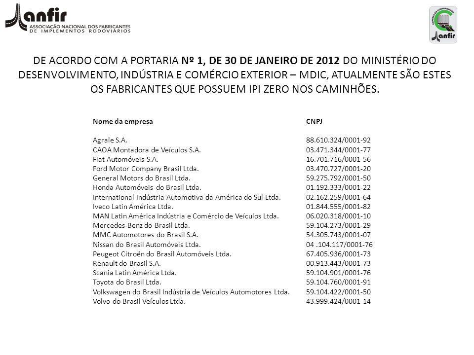 DE ACORDO COM A PORTARIA Nº 1, DE 30 DE JANEIRO DE 2012 DO MINISTÉRIO DO DESENVOLVIMENTO, INDÚSTRIA E COMÉRCIO EXTERIOR – MDIC, ATUALMENTE SÃO ESTES O