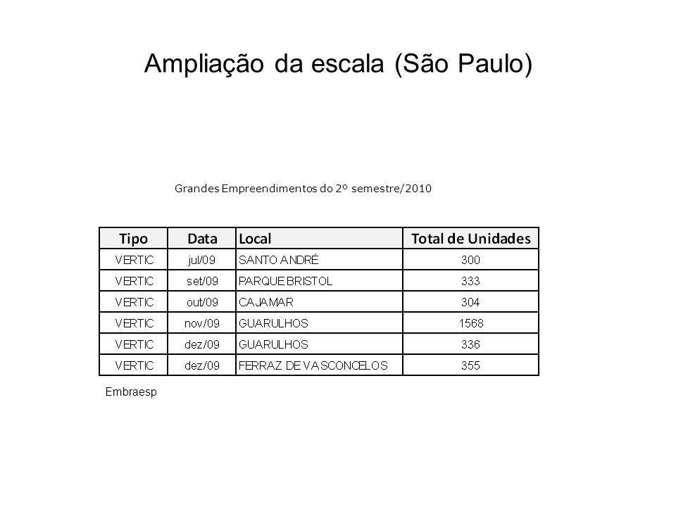 Ampliação da escala (São Paulo) Grandes Empreendimentos do 2º semestre/2010 Embraesp