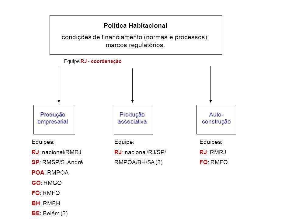 Produção associativa Produção empresarial Auto- construção Equipes: RJ: nacional/RMRJ SP: RMSP/S.