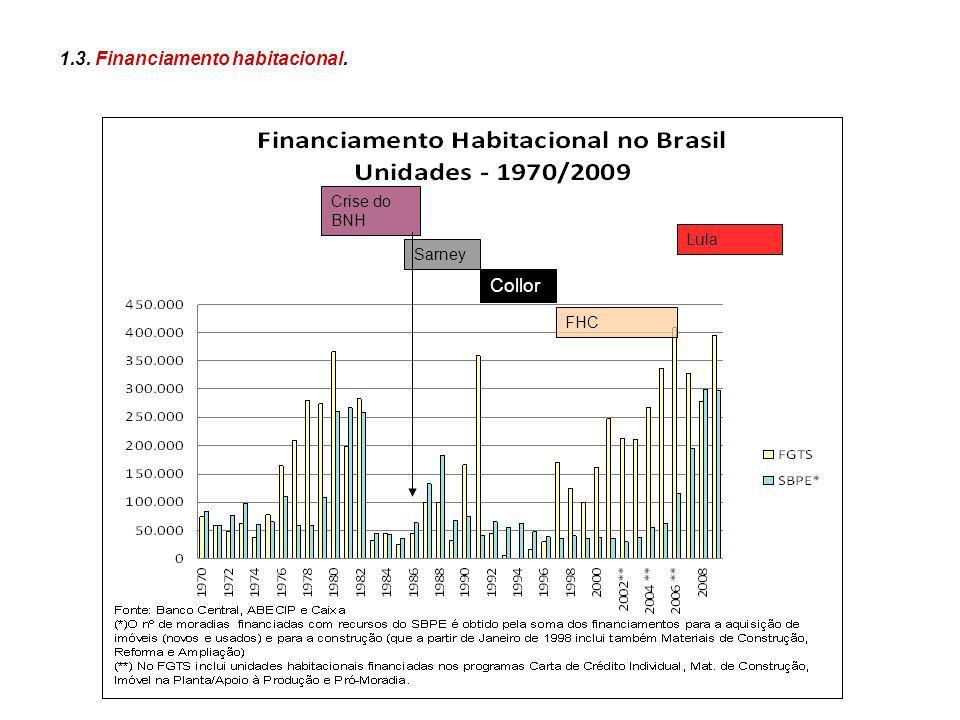 Entre 2003 e 2009, o volume de investimentos públicos para o setor habitacional foi ampliado em aproximadamente 600%, saindo do patamar de R$ 5,7 bilhões para cerca de R$ 69,2 bilhões em 2009, totalizando R$ 154,3 bilhões.