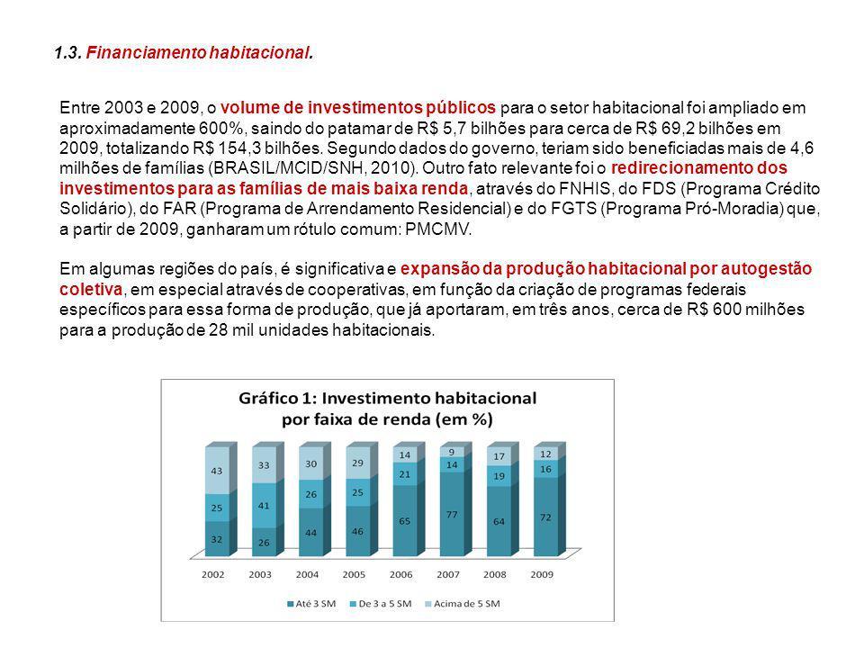 Entre 2003 e 2009, o volume de investimentos públicos para o setor habitacional foi ampliado em aproximadamente 600%, saindo do patamar de R$ 5,7 bilh