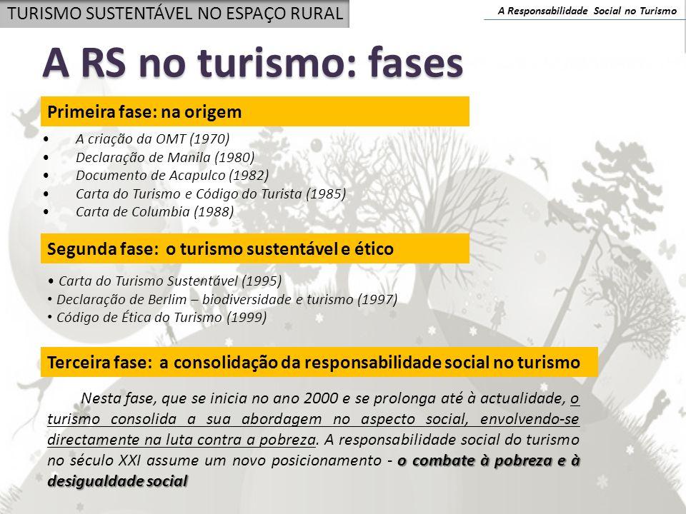 A Responsabilidade Social no Turismo TURISMO SUSTENTÁVEL NO ESPAÇO RURAL A RS no turismo: fases Primeira fase: na origem A criação da OMT (1970) Decla