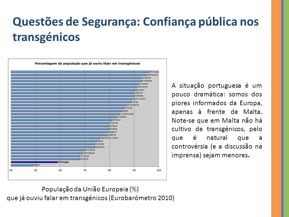 Questões de Segurança: Confiança pública nos transgénicos A situação portuguesa é um pouco dramática: somos dos piores informados da Europa, apenas à frente de Malta.
