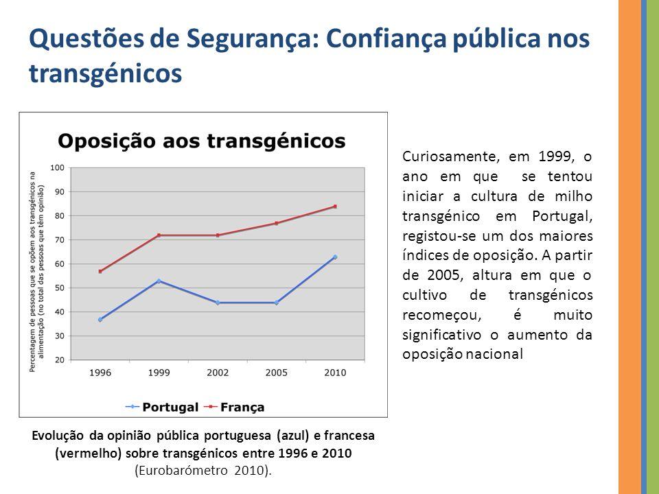 Curiosamente, em 1999, o ano em que se tentou iniciar a cultura de milho transgénico em Portugal, registou-se um dos maiores índices de oposição.