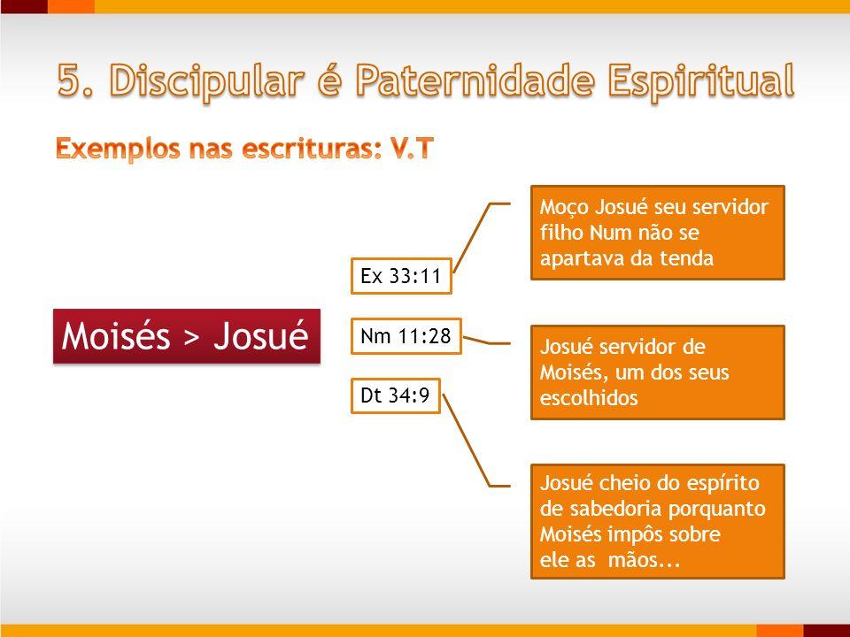 Moisés > Josué Ex 33:11 Nm 11:28 Dt 34:9 Moço Josué seu servidor filho Num não se apartava da tenda Josué servidor de Moisés, um dos seus escolhidos J