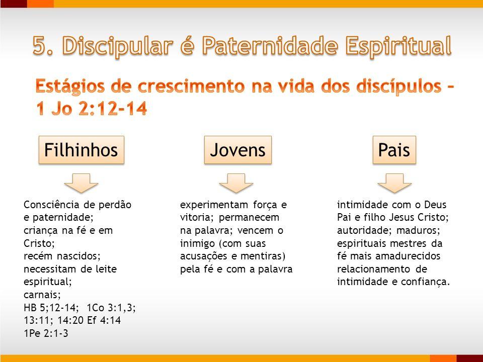Filhinhos Consciência de perdão e paternidade; criança na fé e em Cristo; recém nascidos; necessitam de leite espiritual; carnais; HB 5;12-14; 1Co 3:1