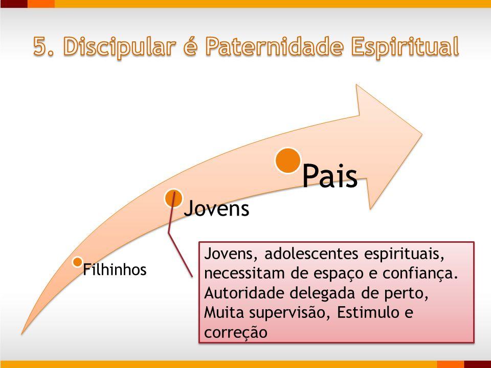 Filhinhos Jovens Pais Jovens, adolescentes espirituais, necessitam de espaço e confiança. Autoridade delegada de perto, Muita supervisão, Estimulo e c