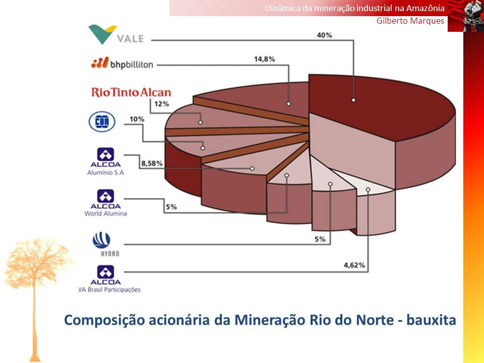 Dinâmica da mineração industrial na Amazônia Gilberto Marques Composição acionária da Mineração Rio do Norte - bauxita