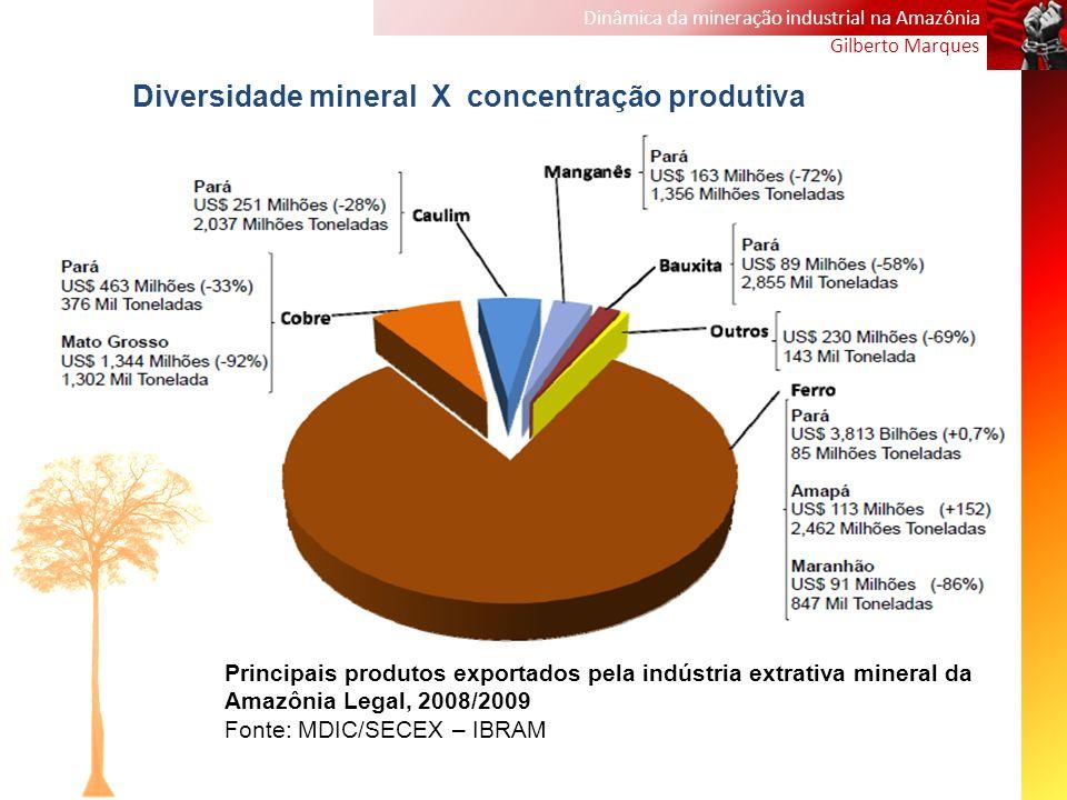 Dinâmica da mineração industrial na Amazônia Gilberto Marques Principais produtos exportados pela indústria extrativa mineral da Amazônia Legal, 2008/