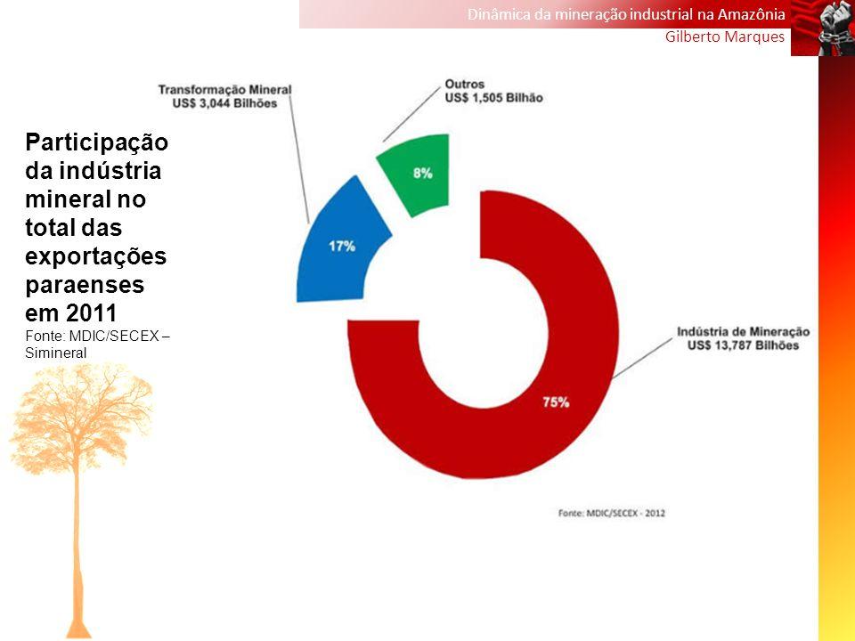Dinâmica da mineração industrial na Amazônia Gilberto Marques Participação da indústria mineral no total das exportações paraenses em 2011 Fonte: MDIC