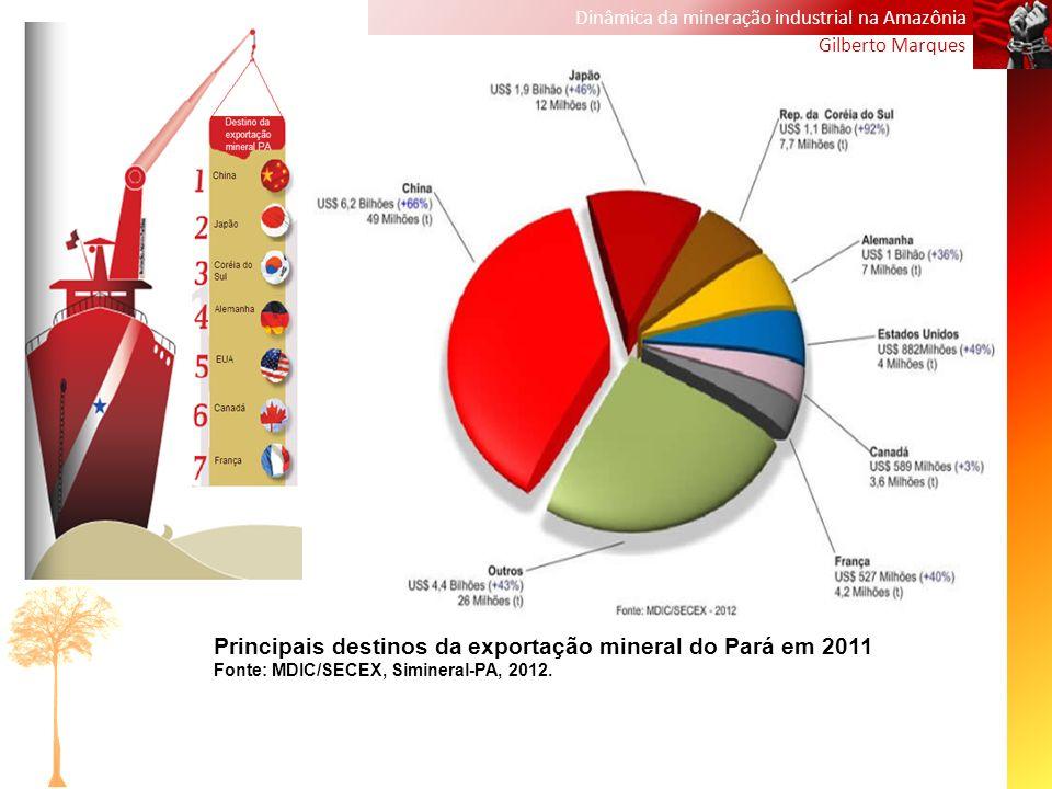 Dinâmica da mineração industrial na Amazônia Gilberto Marques Principais destinos da exportação mineral do Pará em 2011 Fonte: MDIC/SECEX, Simineral-P