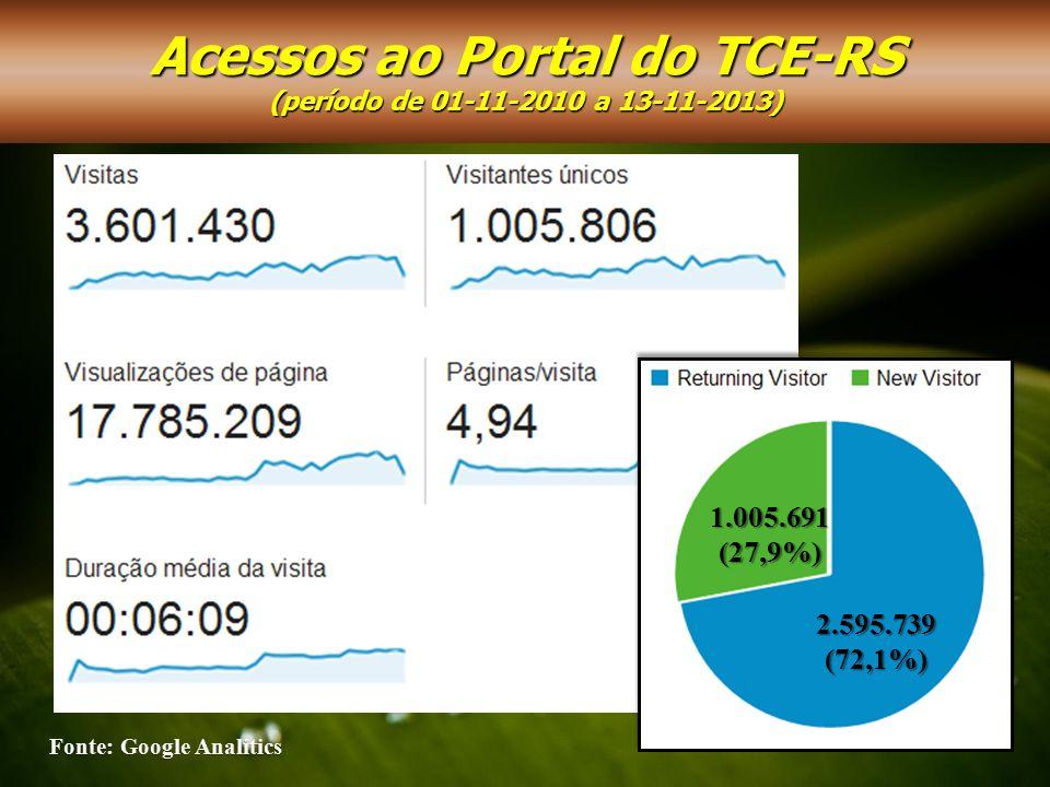 2.595.739(72,1%) 1.005.691(27,9%) Acessos ao Portal do TCE-RS (período de 01-11-2010 a 13-11-2013)
