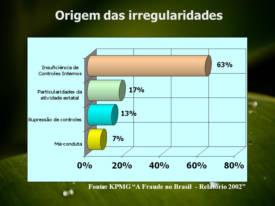 Origem das irregularidades Fonte: KPMG A Fraude no Brasil - Relatório 2002