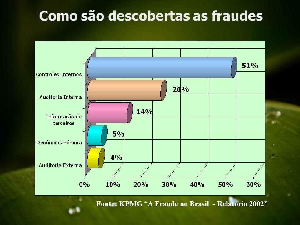 Planos para diminuição Fonte: KPMG A Fraude no Brasil - Relatório 2002