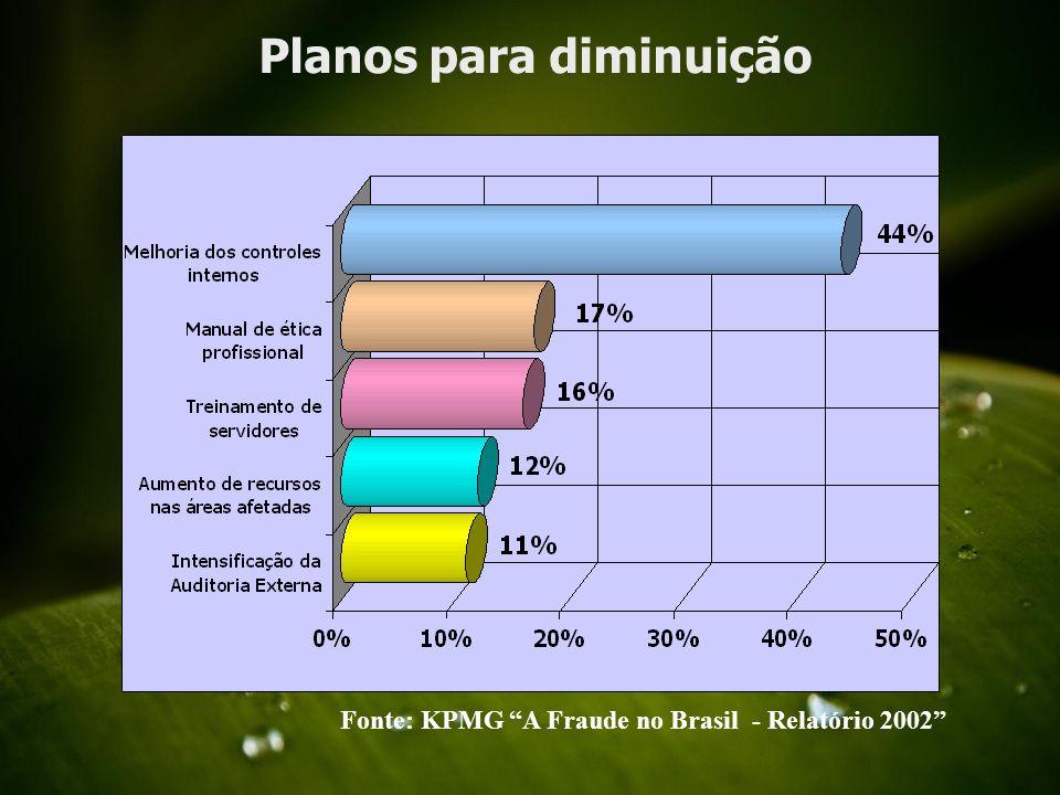 CONTROLE INTERNO CONTROLE EXTERNO CONTROLE JUDICIAL CONTROLE FISCAL e ECONÔMICO CONTROLE SOCIAL PODER JUDICIÁRIO, MINISTÉRIO PÚBLICO, ÓRGÃOS DE SEGURANÇA (ações de improbidade e matéria criminal) Banco Central, Receita Federal, Fiscos Estaduais, INSS, Juntas Comerciais, etc.